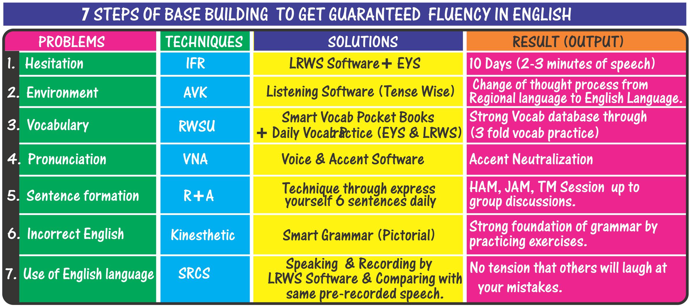 Smart English Lab | Smart IELTS / TOEFL